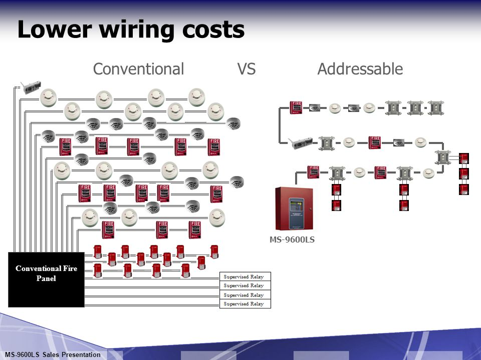 slide_25 selling addressable systems ms 9600ls ms 9600ls sales Fire Lite by Honeywell at gsmx.co