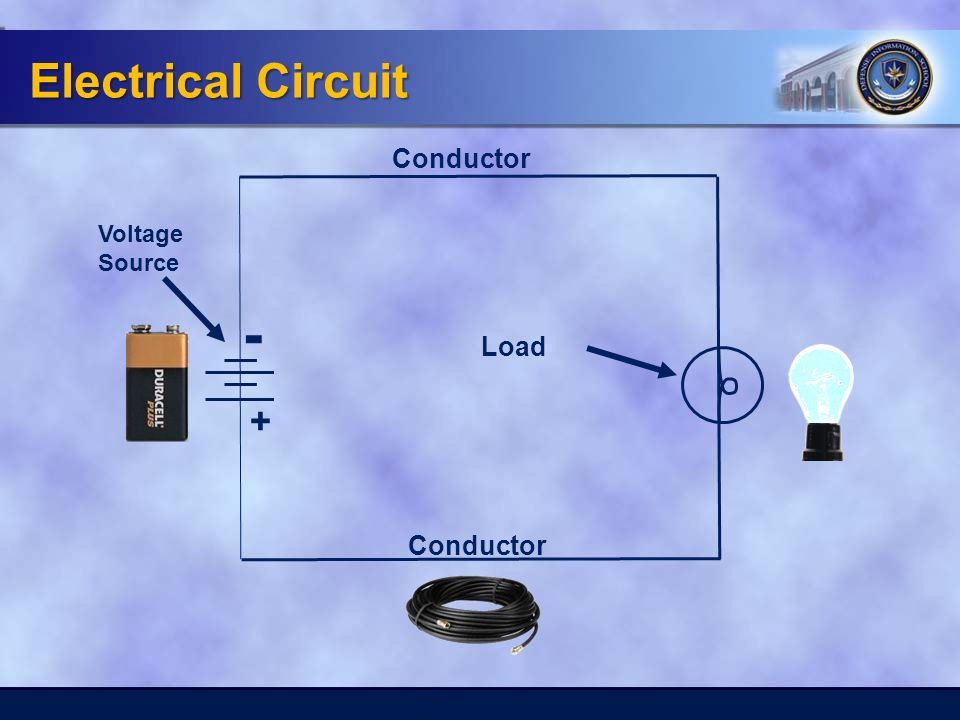 Voltage Source Conductor Load - + Electrical Circuit