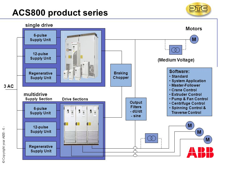 slide_6 copyright year abb all rights reserved 6 2016 insert image here abb acs800 drive wiring diagram at webbmarketing.co