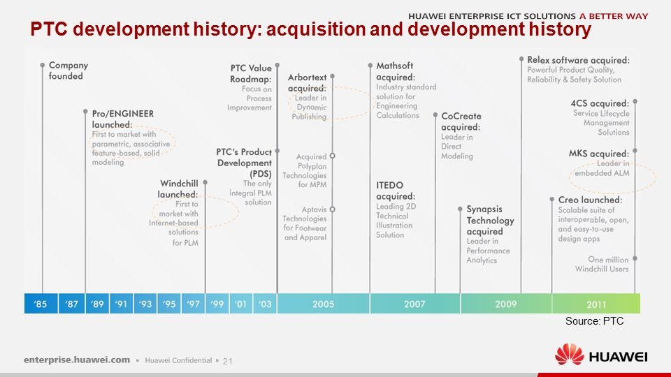 21 PTC development history: acquisition and development history Source: PTC