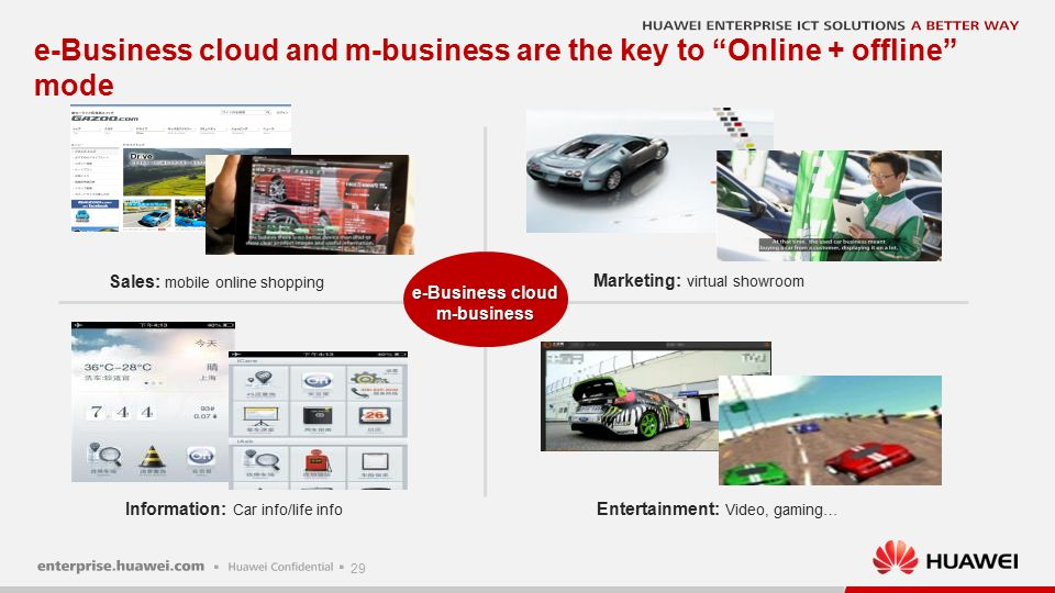 29 e-Business cloud and m-business are the key to Online + offline mode Marketing: virtual showroom Sales: mobile online shopping Information: Car info/life info Entertainment: Video, gaming… e-Business cloud m-business