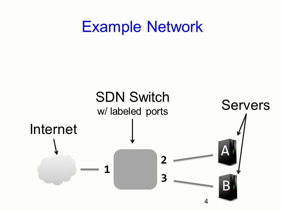 4 Example Network 4 Internet Servers B A 1 2 3 SDN Switch W/ Labeled Ports