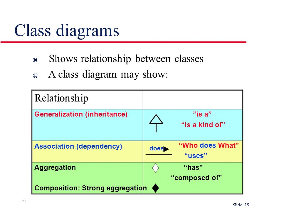 Class diagram slide 1 1 objective introduces the evolutionary 20 class diagrams shows relationship ccuart