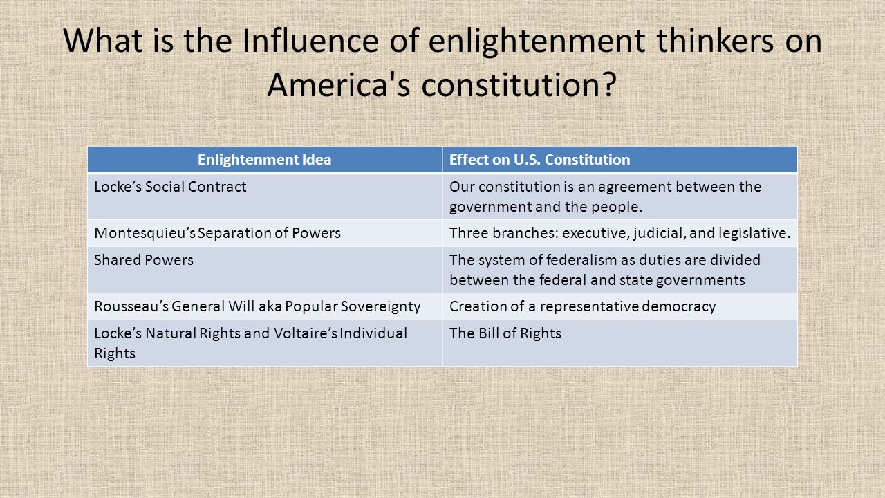 enlightenment thinkers american government Major ideas of the enlightenment and their impact idea thinker impact book natural rights—life independence two treatises on government.