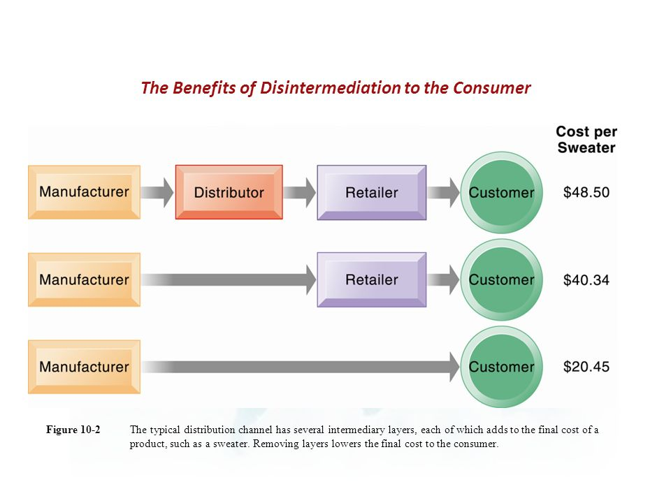 The typical distribution channel has several intermediary layers, each of which adds to the final cost of a product, such as a sweater.