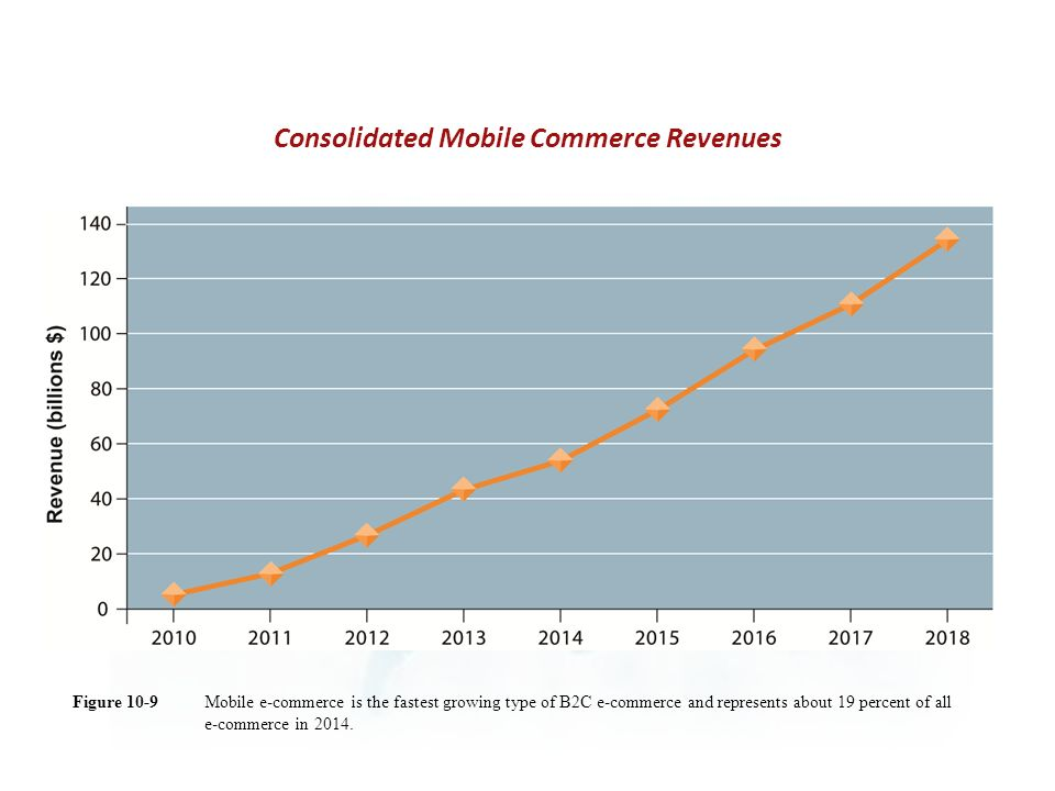 Mobile e-commerce is the fastest growing type of B2C e-commerce and represents about 19 percent of all e-commerce in 2014.