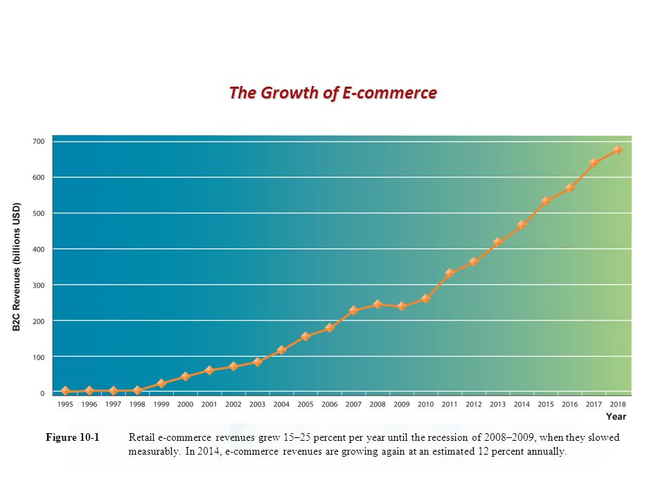 Retail e-commerce revenues grew 15–25 percent per year until the recession of 2008–2009, when they slowed measurably.