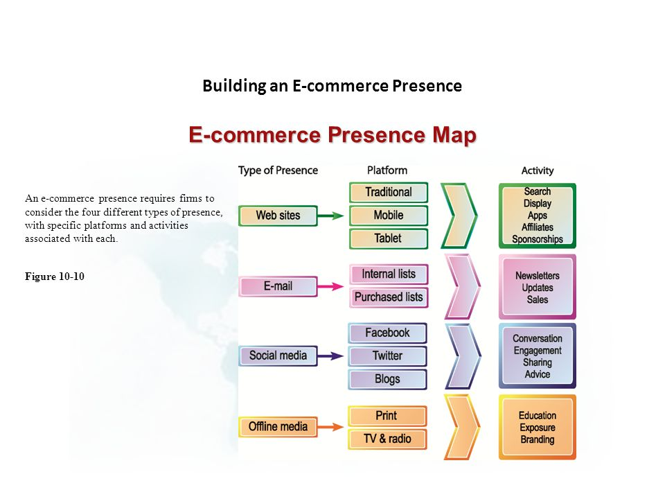 Figure 10-10 E-commerce Presence Map An e-commerce presence requires firms to consider the four different types of presence, with specific platforms and activities associated with each.
