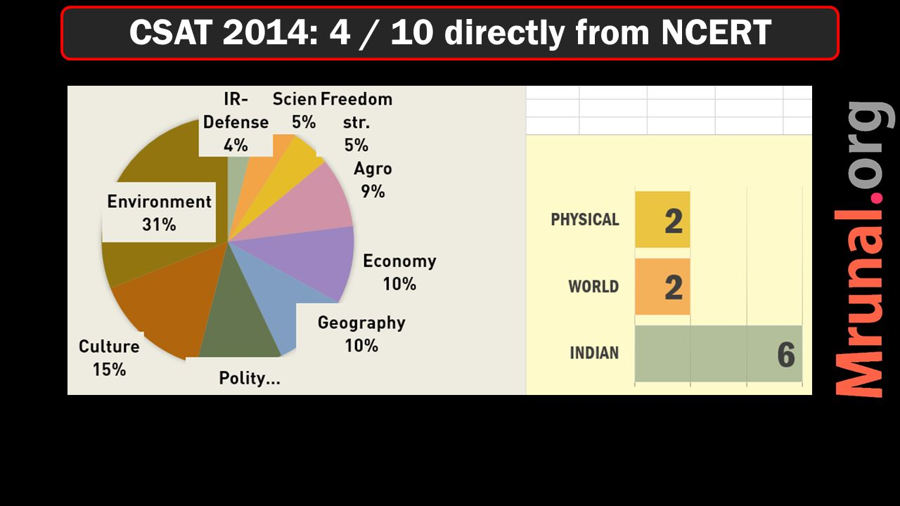 CSAT 2014: 4 / 10 directly from NCERT