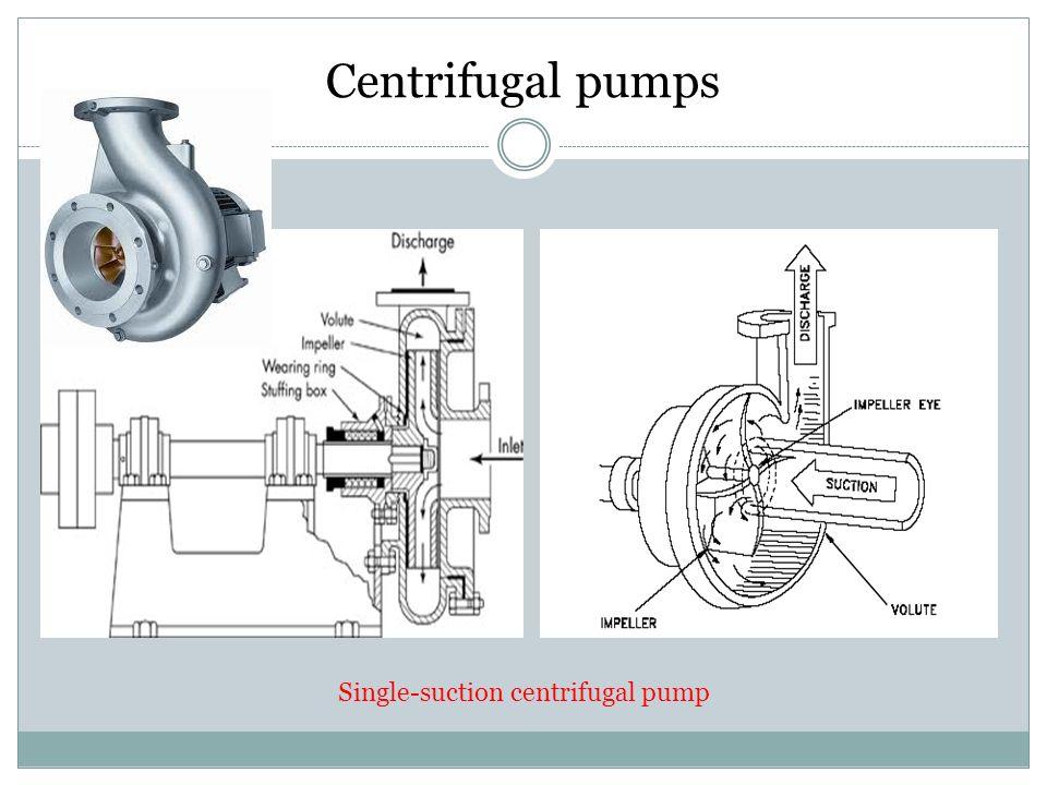Centrifugal pumps Single-suction centrifugal pump