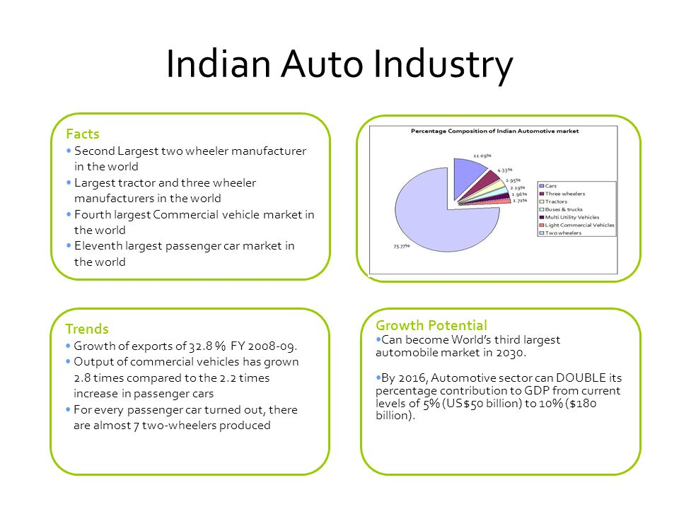 sales and distribution strategies adopted by honda two wheelers in india It is the largest manufacturer of two wheelers in the worldthe company has highest market share in indian market owing to wide product portfolio and strong distribution network under motorcycle subsegment, the company has been extremely successful due to success in executive segment (market share of 65% in motorcycle segment), in.