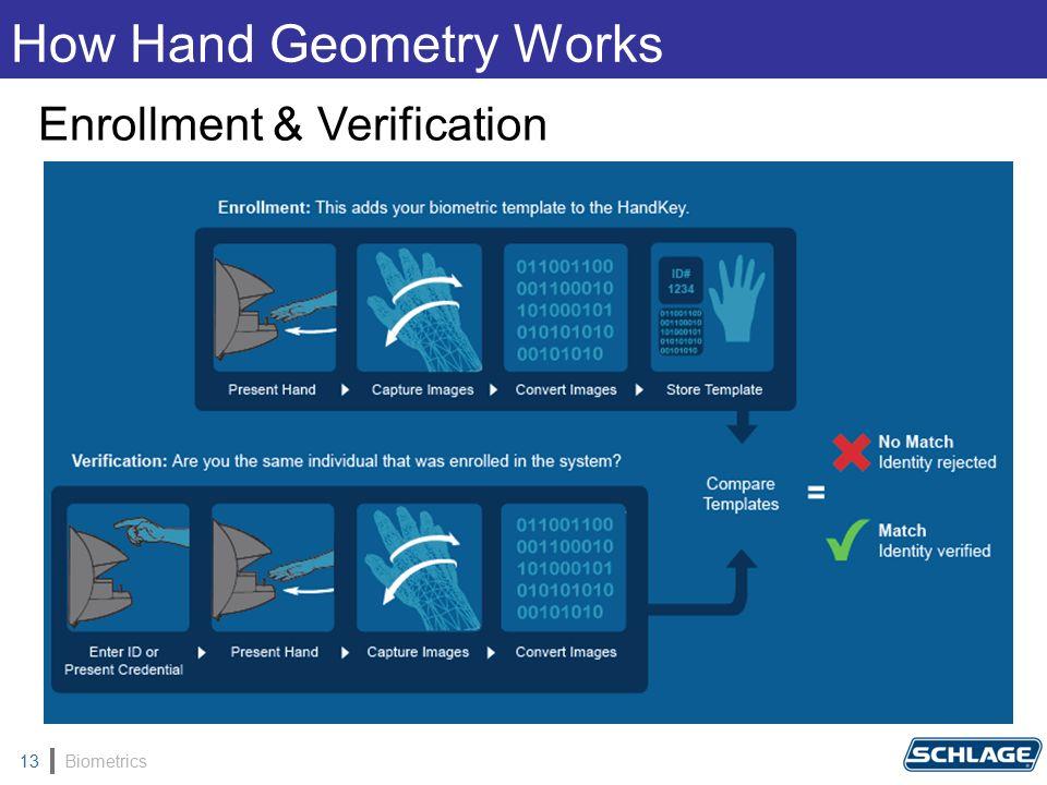 Biometrics13 How Hand Geometry Works Enrollment & Verification