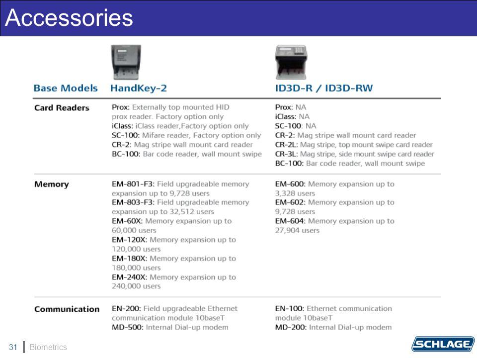 Biometrics31 Accessories