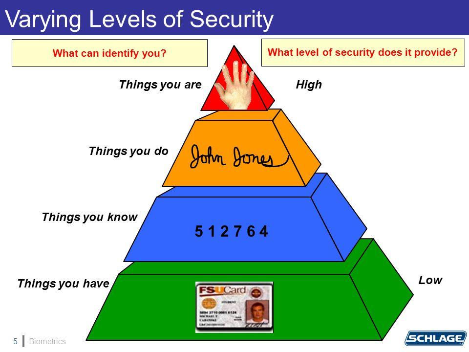 Biometrics5 What can identify you.