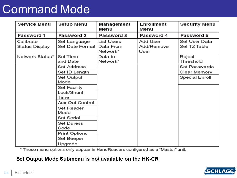 Biometrics54 Command Mode Set Output Mode Submenu is not available on the HK-CR