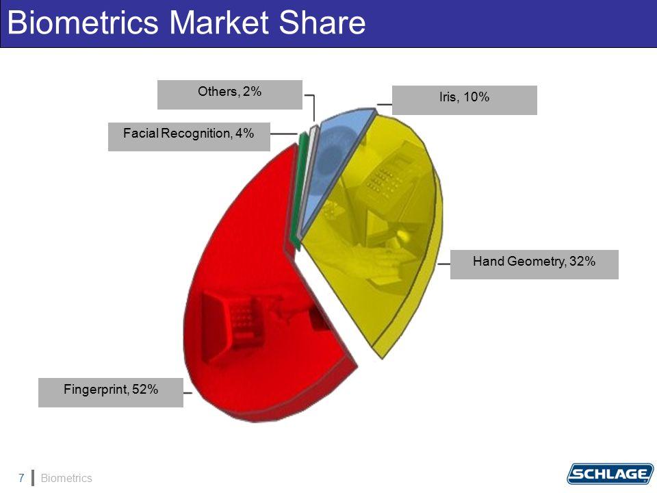 Biometrics7 Biometrics Market Share Fingerprint, 52% Iris, 10% Others, 2% Facial Recognition, 4% Hand Geometry, 32%