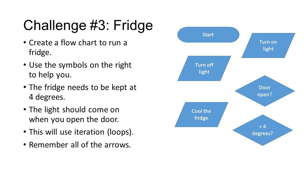 Challenge 1 cuckoo clock create a flow chart to make a cuckoo challenge 3 fridge create a flow chart to run a fridge geenschuldenfo Images