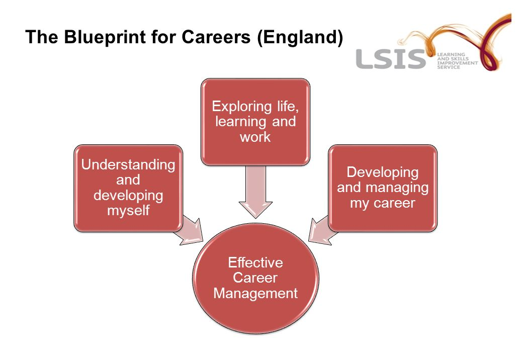 Introduction to the blueprint for careers presented by date 13 the blueprint for careers england effective career management understanding and developing myself exploring life learning and work developing and malvernweather Choice Image