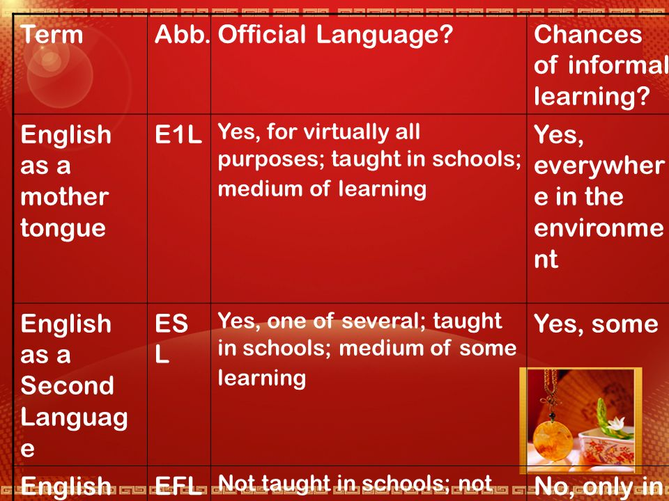 Task 1 English is studied, learned and taught in all three circles, but not in the same way.