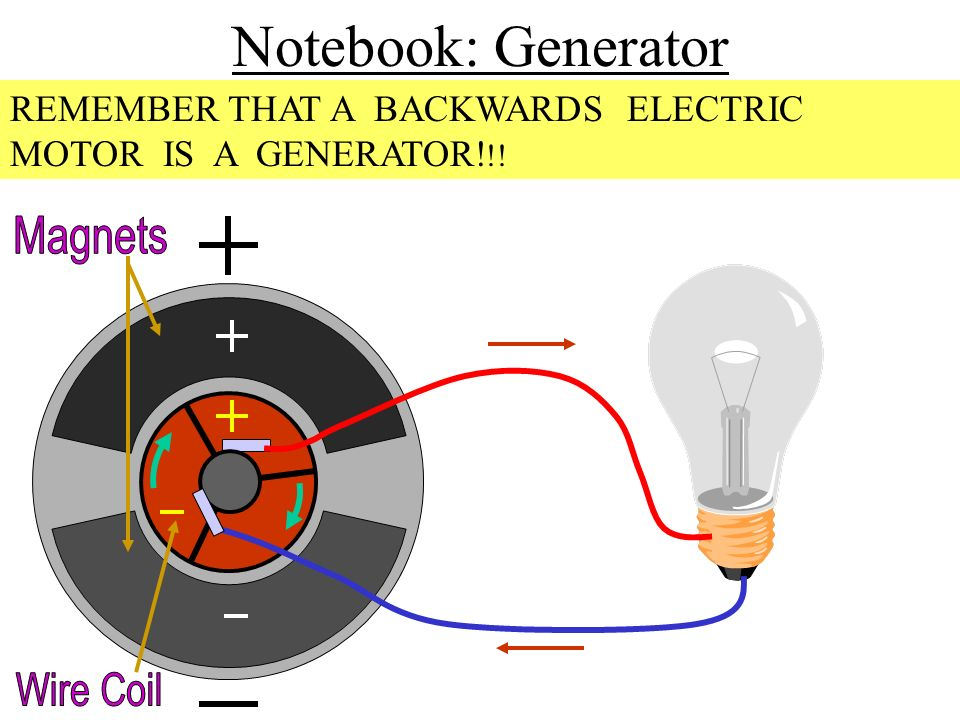 Notebook: Generator REMEMBER THAT A BACKWARDS ELECTRIC MOTOR IS A GENERATOR! !!