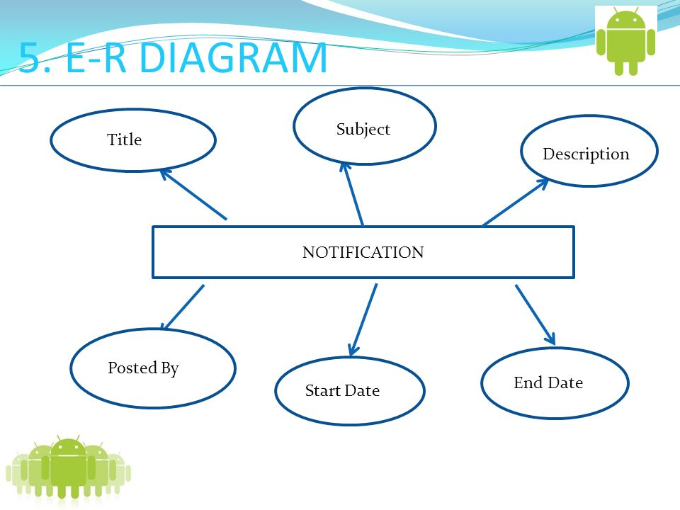 College management system presented by bca vi semester ppt e r diagram notification title subject description posted by start date end date ccuart Gallery