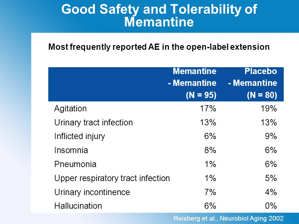 Good Safety and Tolerability of Memantine Most frequently reported AE in the open-label extension MemantinePlacebo - Memantine- Memantine (N = 95)(N = 80) Agitation 17%19% Urinary tract infection13%13% Inflicted injury6%9% Insomnia8%6% Pneumonia1%6% Upper respiratory tract infection1%5% Urinary incontinence7%4% Hallucination6%0% Reisberg et al., Neurobiol Aging 2002