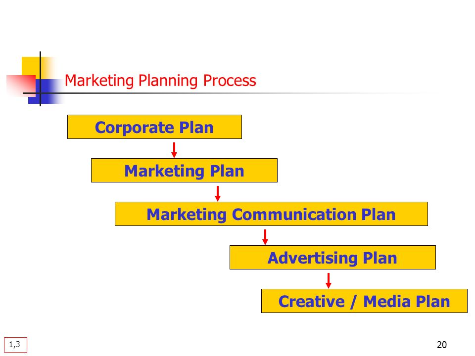 Advertising And Sales Promotion Management Course Objective Make