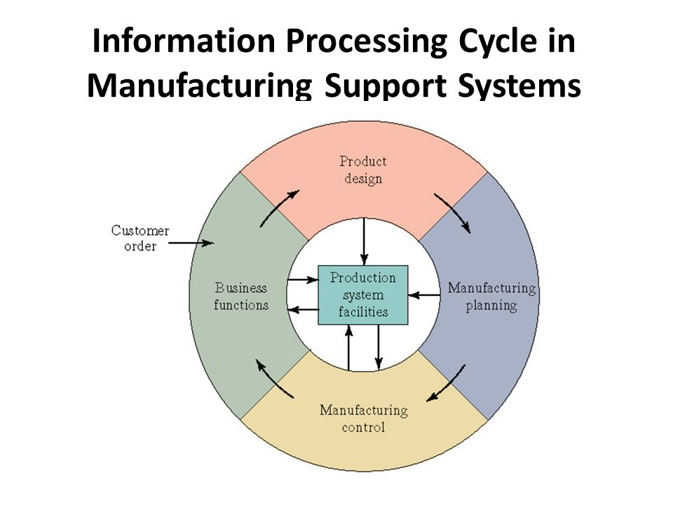 Information Processing Cycle in Manufacturing Support Systems