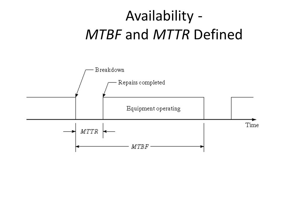 Availability - MTBF and MTTR Defined