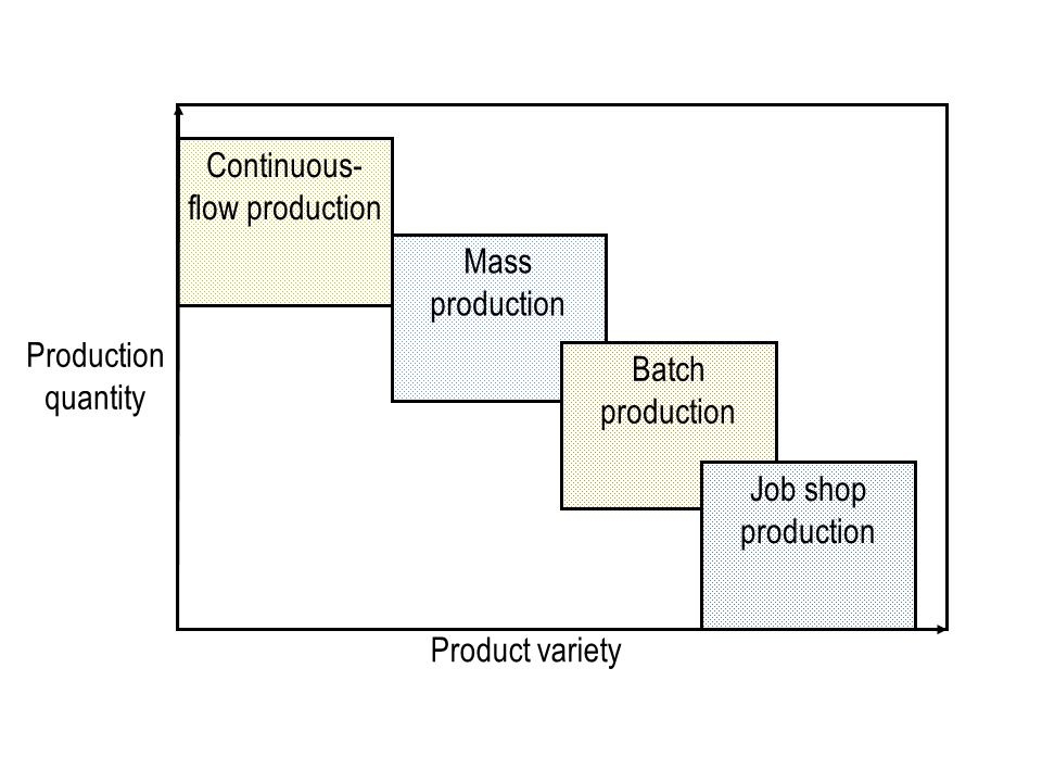 Production quantity Continuous- flow production Mass production Batch production Job shop production Product variety
