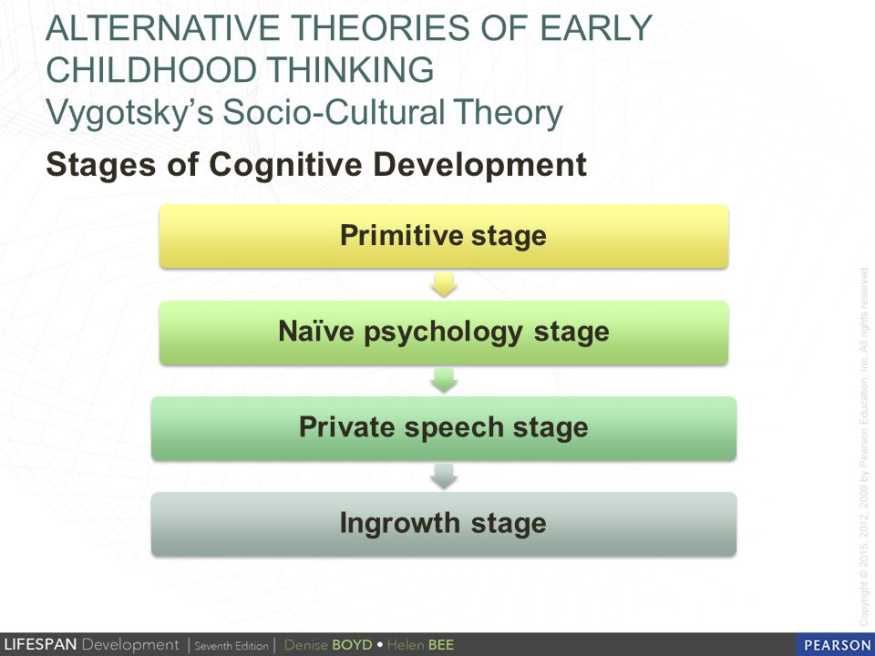 how far do theories of childhood The social construction of childhood in modern british society theories of development (22) transnational corporations (12) war and conflict (7) globalisation (38).