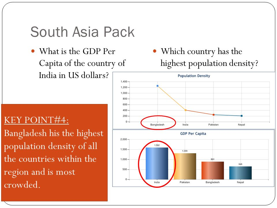 South Asia Pack What is the GDP Per Capita of the country of India in US dollars.