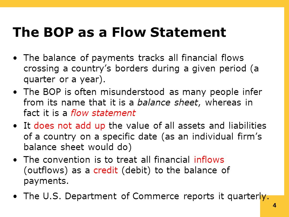 Chapter The Balance Of Payments Table Of Contents Basics Of BOP - All country name and capital