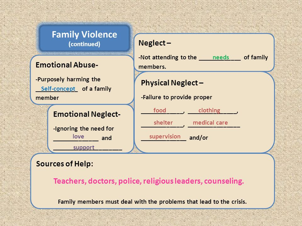 Family Violence (continued) Physical Neglect – -Failure to provide proper _____________, _______________, _____________, ________________ ______________ and/or ___________________ Emotional Abuse- -Purposely harming the _____________ of a family member Neglect – -Not attending to the _____________ of family members.