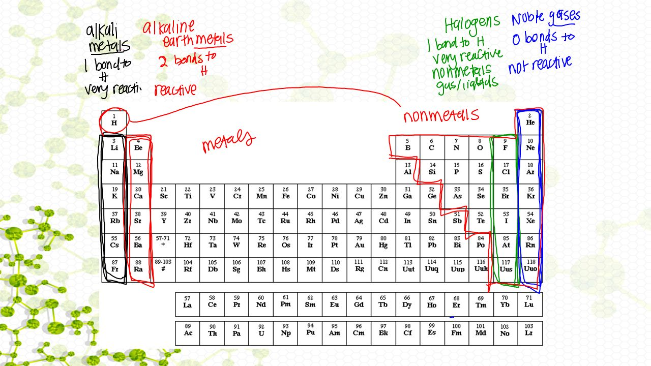 Activity 16 elements and the periodic table warm up what are the 4 3 first quarter feedback form you do not have to write your name on it please be honest and fair do not be concerned with what your neighbor is putting urtaz Gallery