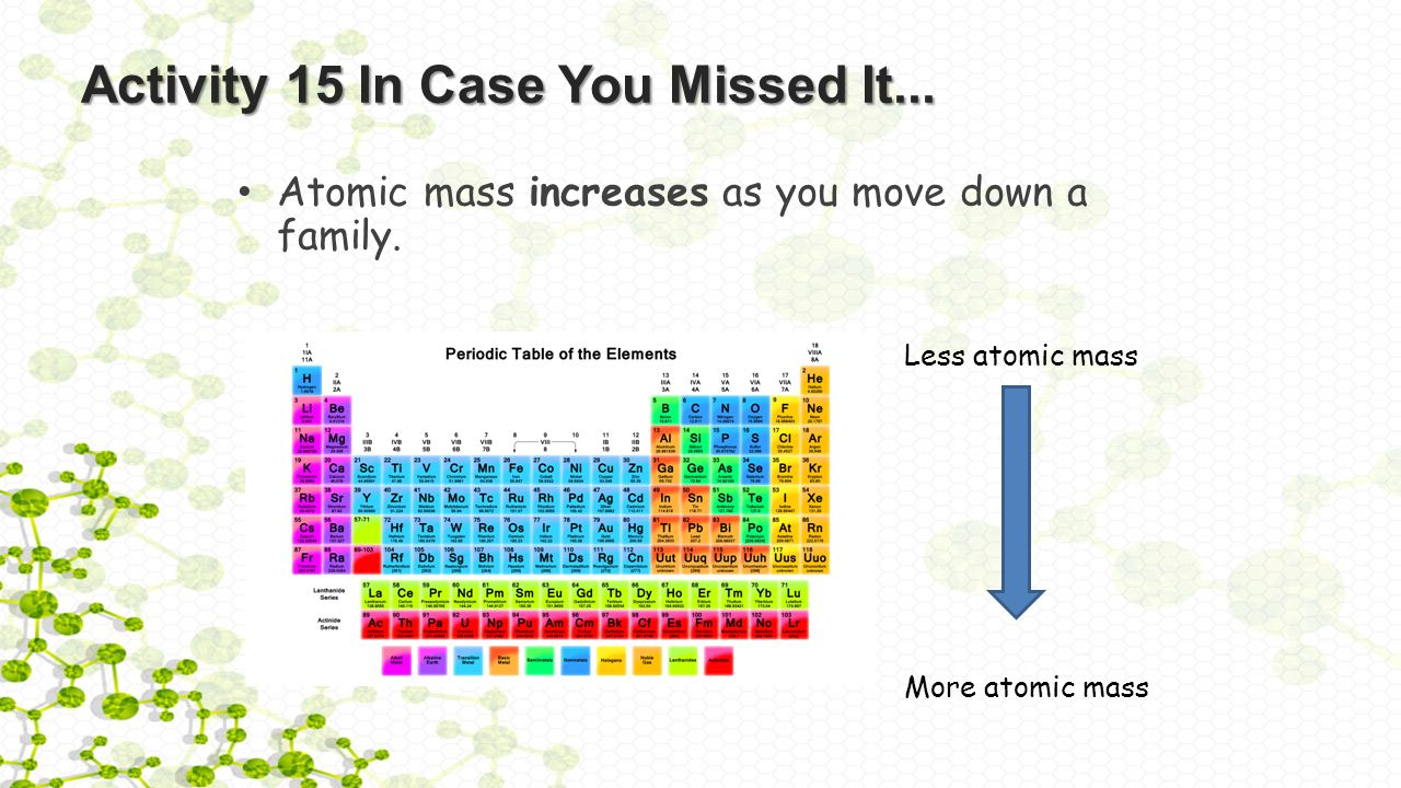 Activity 16 elements and the periodic table warm up what are the 7 activity gamestrikefo Choice Image