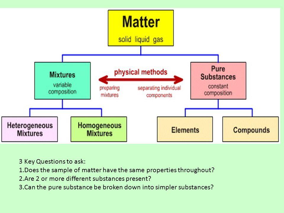 Matter, Mixtures Elements and Compounds Matter Matter: anything ...