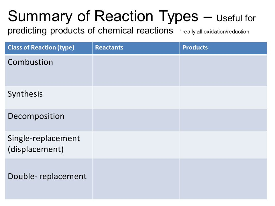 Agenda 1132014 Slip Quiz 5 questions a day Classifying – Predicting Products of Chemical Reactions Worksheet Answers