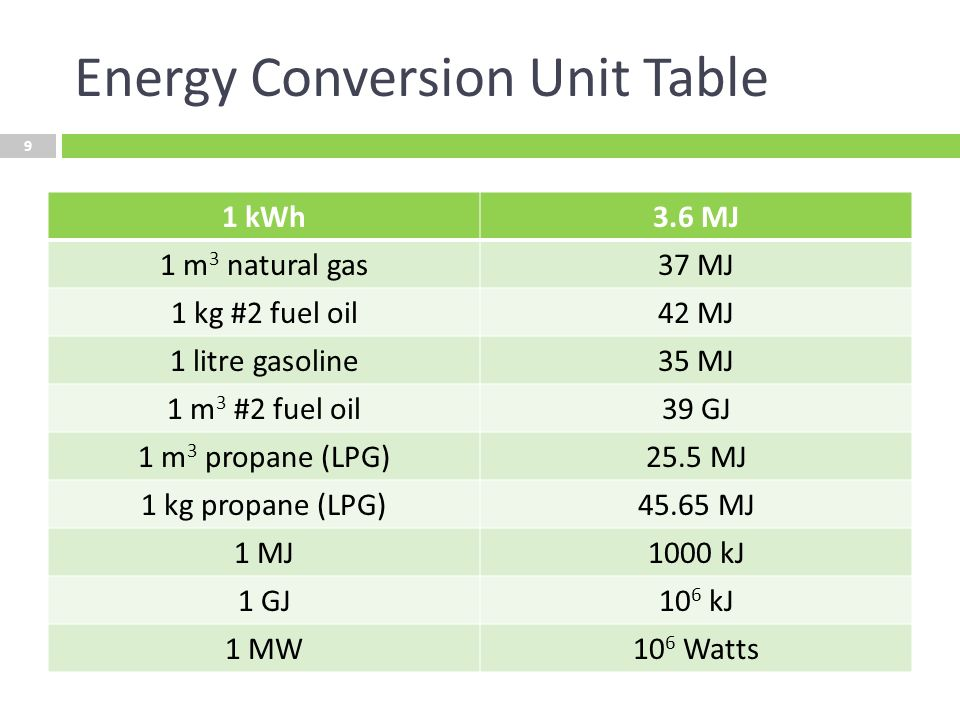 conversion of energy