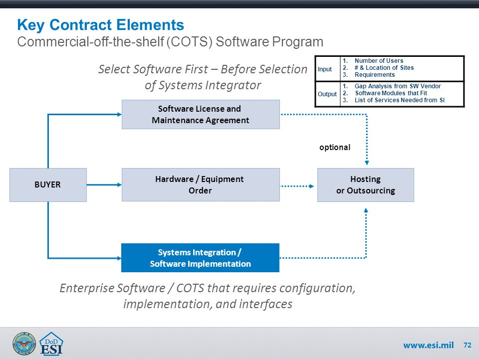 Cots software licensing software license negotiations overview ppt 72 72 platinumwayz