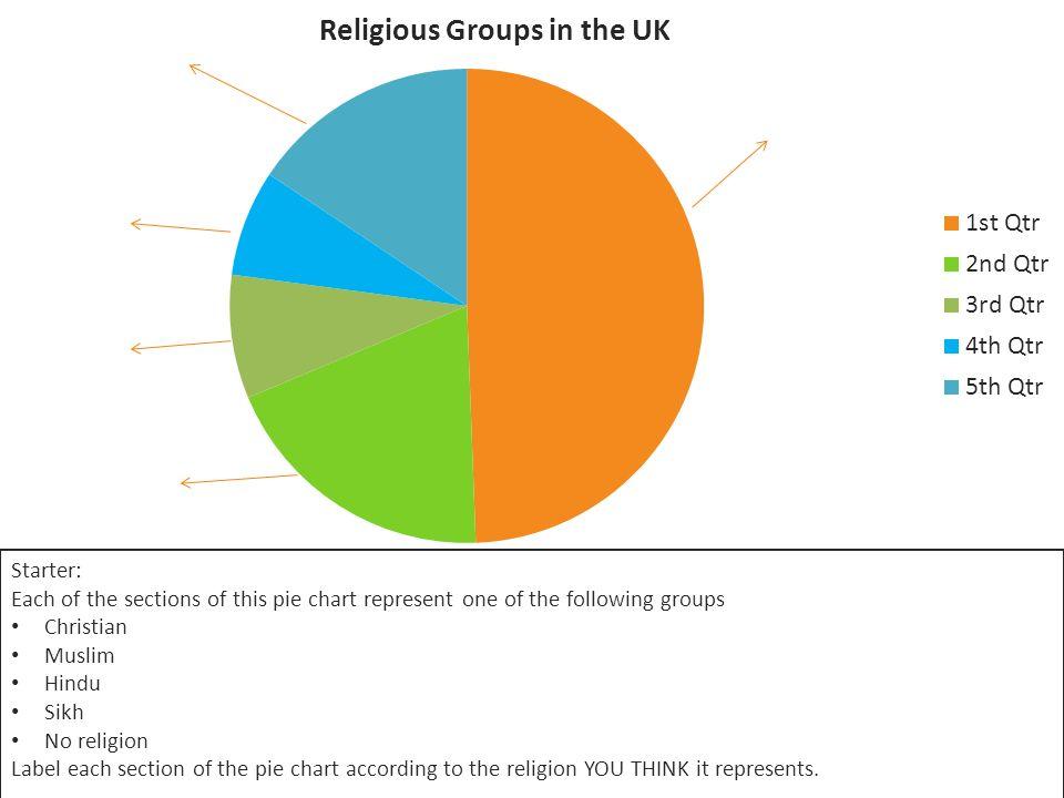 Religion Pie Chart Erkalnathandedecker