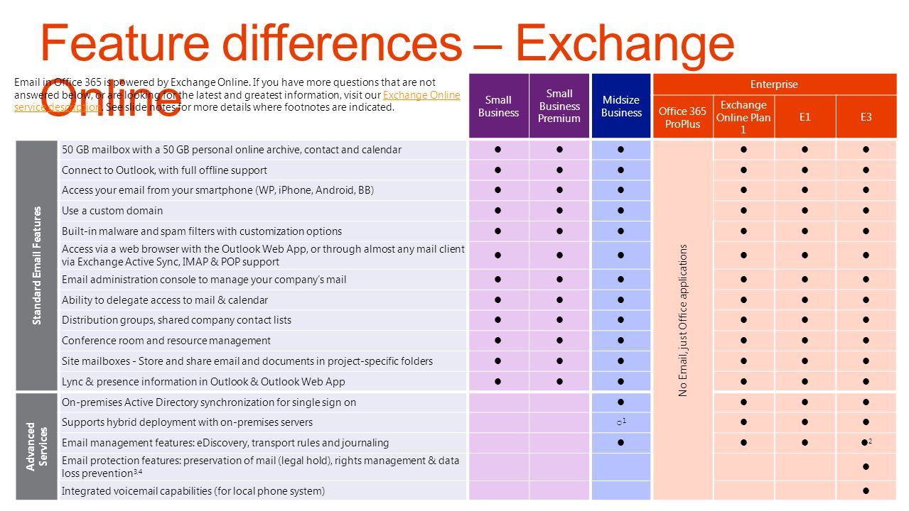 Email in Office 365 is powered by Exchange Online.