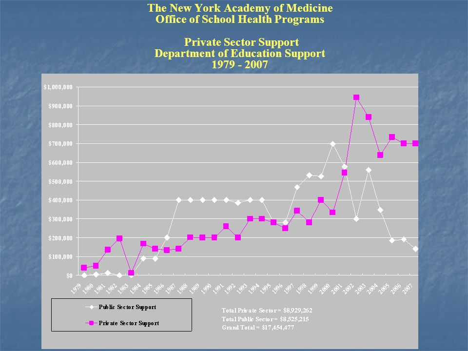 The New York Academy of Medicine Office of School Health Programs Private Sector Support Department of Education Support 1979 - 2007
