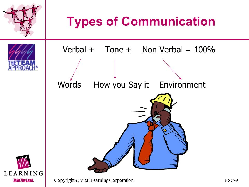 Copyright © Vital Learning Corporation Types of Communication Verbal + Tone + Non Verbal = 100% Words How you Say it Environment ESC-9