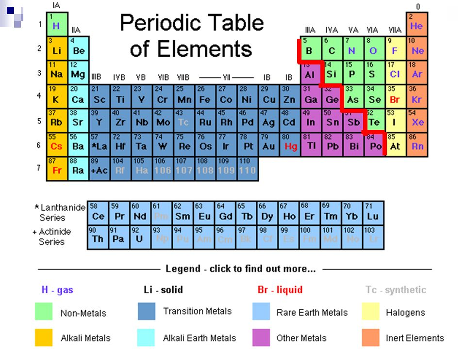 Intro to chemistry periodic table tidbits period table organization 3 periodic table tidbits period table organization organized by increasing atomic number split into metals left side of stair step line and nonmetals urtaz Choice Image