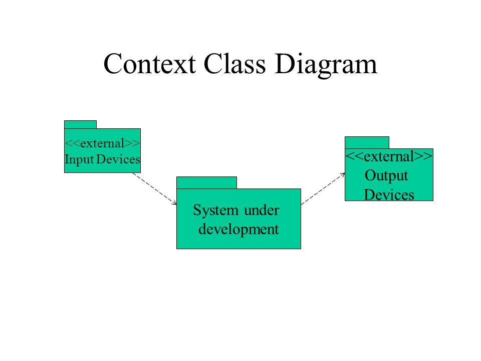 Uml diagrams the static model class diagrams the static model 4 context class diagram input devices system under development output devices ccuart Choice Image