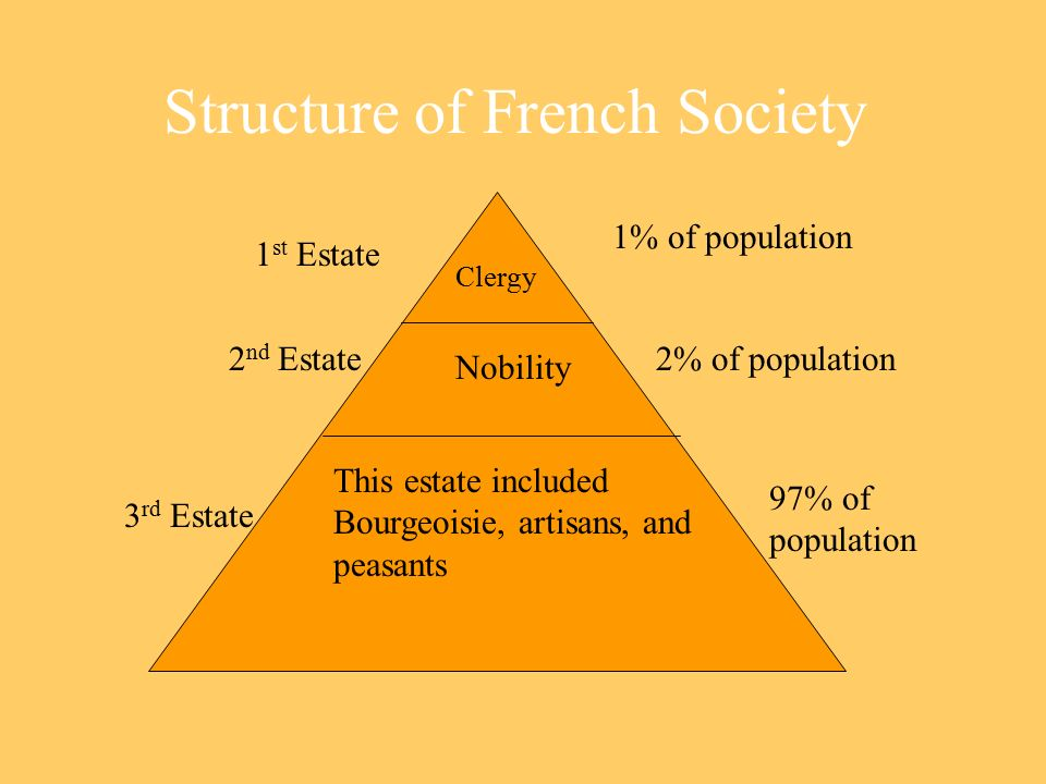 Structure of French Society 1 st Estate 1% of population 2 nd Estate 2% of population 3 rd Estate This estate included Bourgeoisie, artisans, and peasants 97% of population Nobility Clergy