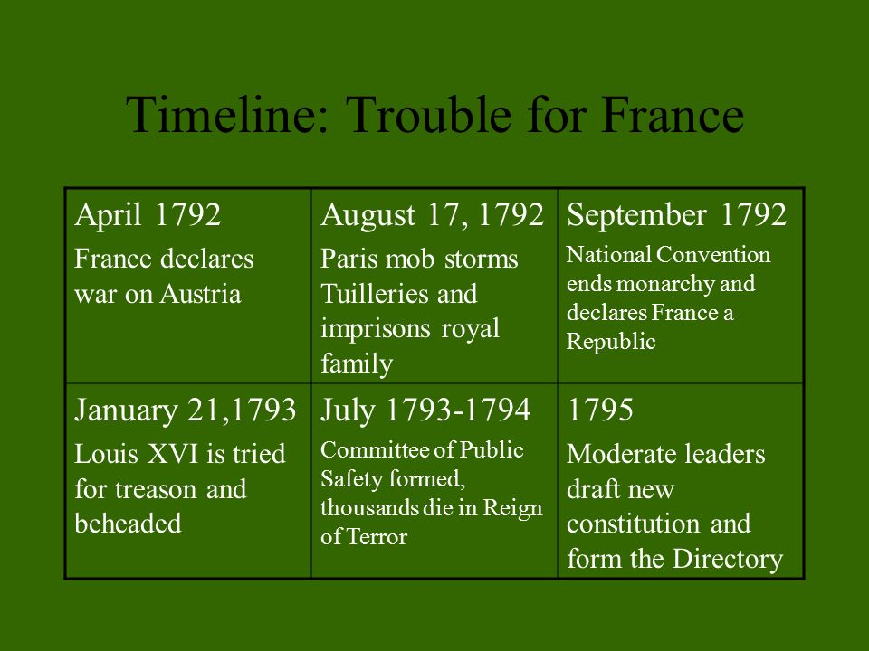 Timeline: Trouble for France April 1792 France declares war on Austria August 17, 1792 Paris mob storms Tuilleries and imprisons royal family September 1792 National Convention ends monarchy and declares France a Republic January 21,1793 Louis XVI is tried for treason and beheaded July Committee of Public Safety formed, thousands die in Reign of Terror 1795 Moderate leaders draft new constitution and form the Directory