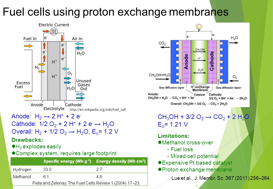 proton exchange membrane pem fuel cells Fuel cells, electrolyzers and batteries gas diffusion layers (gdls) are crucial components for proton exchange membrane fuel cells (pemfcs), since they modulate.