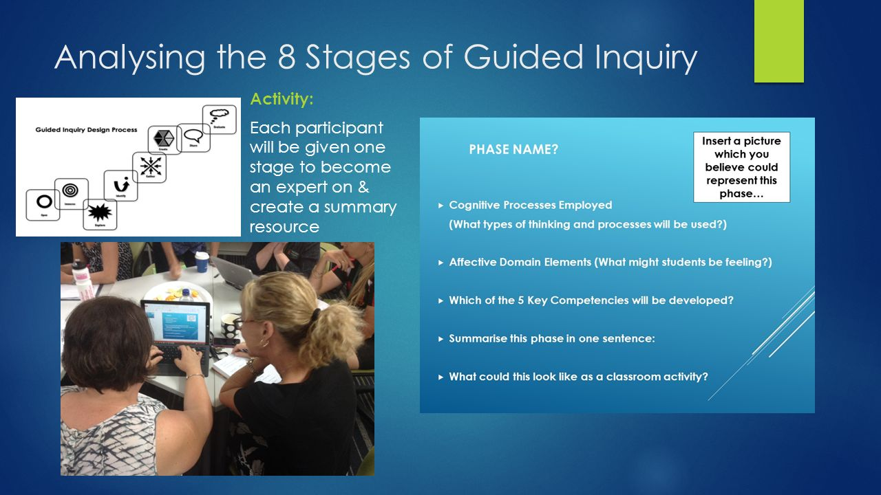 Analysing the 8 Stages of Guided Inquiry Activity: Each participant will be given one stage to become an expert on & create a summary resource